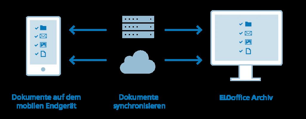 Abbilung ELOoffice Funktion cc Computer Dortmund